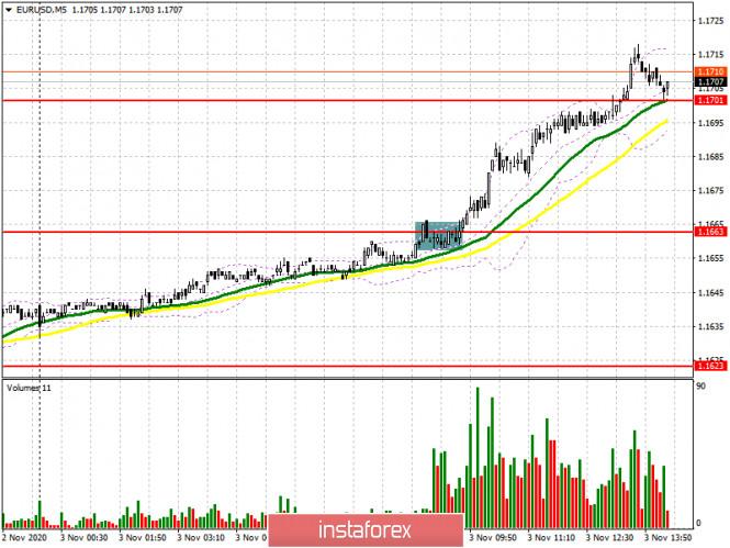 EUR/USD: план на американскую сессию 3 ноября (разбор утренних сделок). Евро укрепляет позиции на ожиданиях победы Байдена.