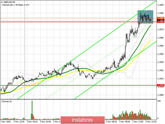 GBP/USD: план на американскую сессию 3 ноября (разбор утренних сделок). Покупатели фунта штурмуют сопротивление 1