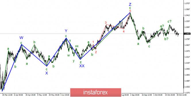 Анализ GBP/USD 3 ноября