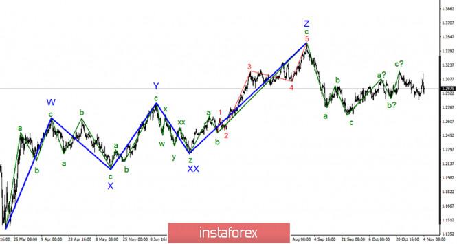 Анализ GBP/USD 4 ноября. В фокусе рынка выборы в США