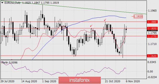 Прогноз по EUR/USD на 6 ноября 2020 года