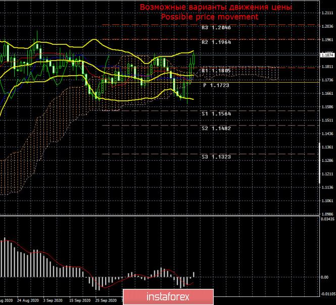 Торговый план по паре EUR/USD на неделю 9 – 13 ноября. Новый отчет COT (Commitments of Traders)