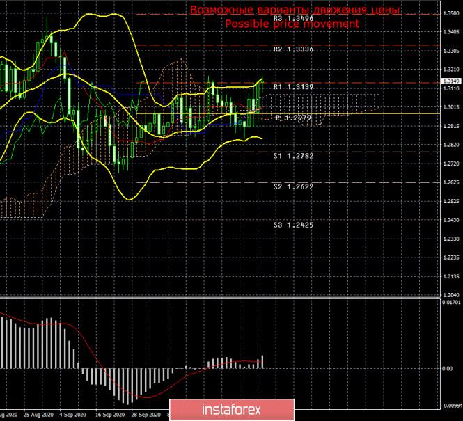 Торговый план по паре GBP/USD на неделю 9 – 13 ноября. Новый отчет COT (Commitments of Traders)