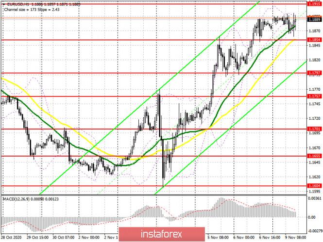 EUR/USD: план на европейскую сессию 9 ноября. Commitment of Traders COT отчеты (разбор вчерашних сделок)
