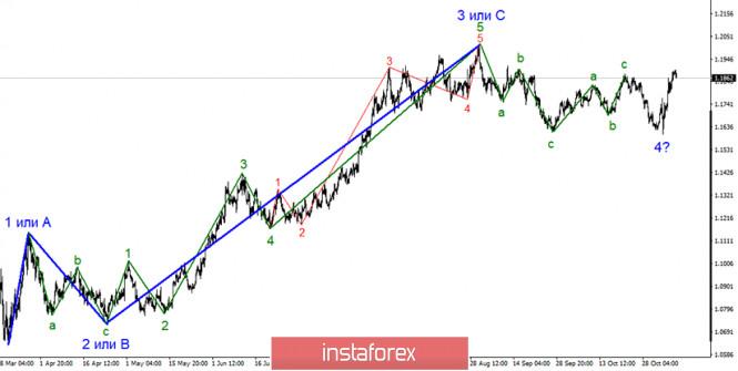 Анализ EUR/USD 9 ноября