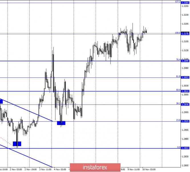 GBP/USD. 10 ноября. Отчет COT