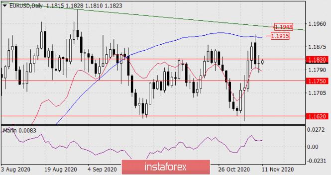 Прогноз по EUR/USD на 11 ноября 2020 года