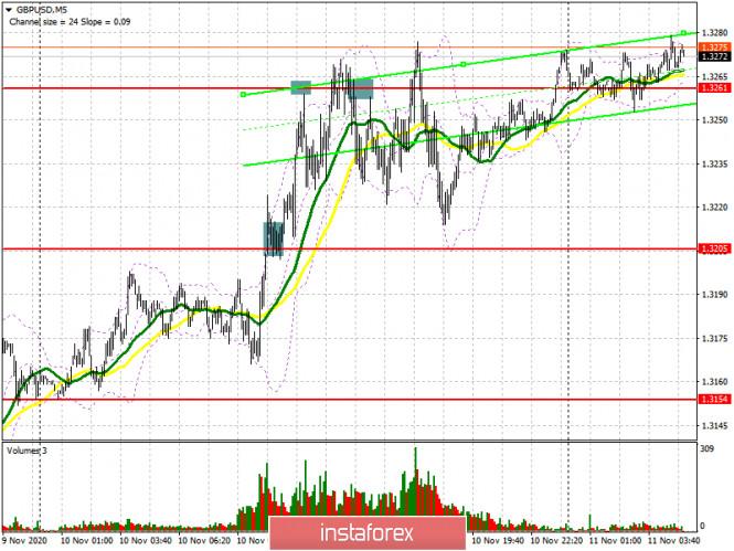 GBP/USD: план на европейскую сессию 11 ноября. Commitment of Traders COT отчеты (разбор вчерашних сделок)