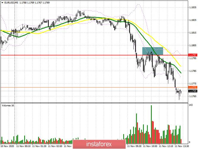 EUR/USD: план на американскую сессию 11ноября (разбор утренних сделок). Очередная попытка медведей пробиться ниже 1