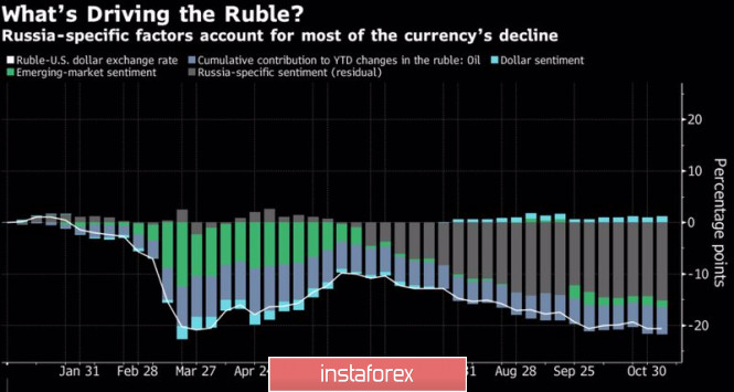 Рубль верит в лучшее, но готовится к худшему