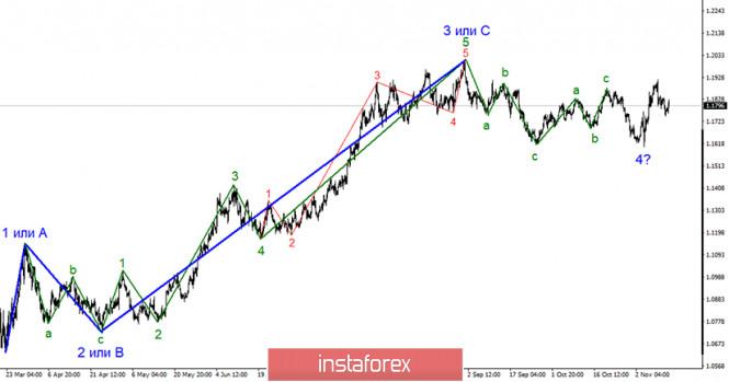 Анализ EUR/USD 12 ноября