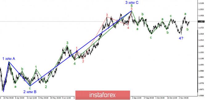 Анализ EUR/USD 13 ноября