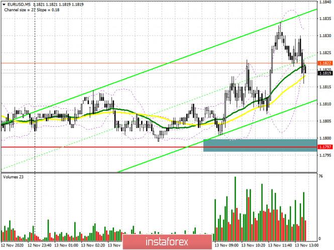 EUR/USD: план на американскую сессию 13 ноября (разбор утренних сделок). Покупатели евро вернули себе уровень 1