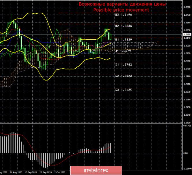 Торговый план по паре GBP/USD на неделю 16 – 20 ноября. Новый отчет COT (Commitments of Traders)