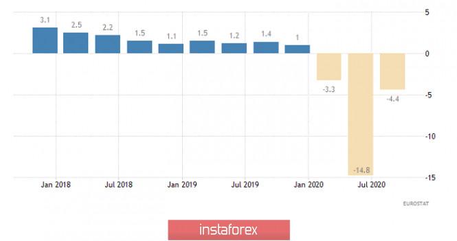Горящий прогноз по EUR/USD от 16.11