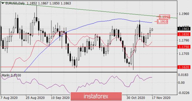 Прогноз по EUR/USD на 17 ноября 2020 года