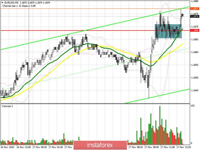 EUR/USD: план на американскую сессию 17 ноября (разбор утренних сделок)