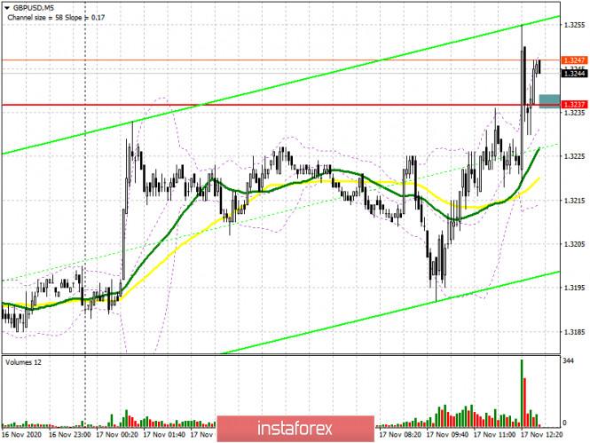 GBP/USD: план на американскую сессию 17 ноября (разбор утренних сделок). Быки забирают себе сопротивление 1