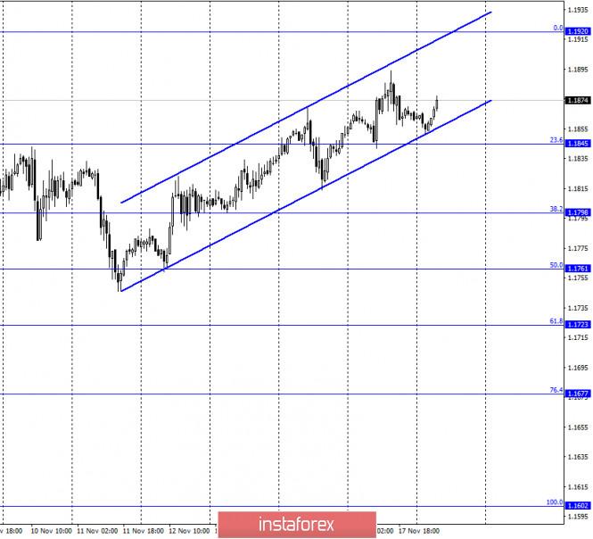 EUR/USD. 18 ноября. Отчет COT