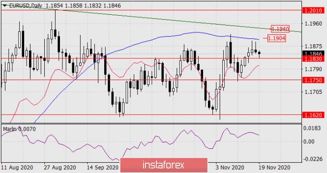 Прогноз по EUR/USD на 19 ноября 2020 года
