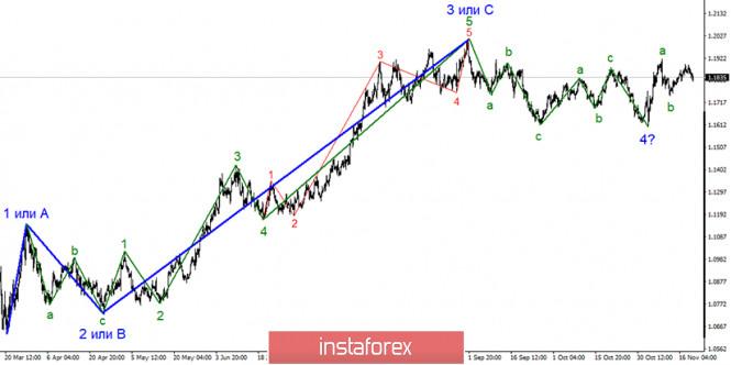 Анализ EUR/USD 19 ноября