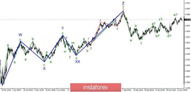 Анализ GBP/USD 19 ноября