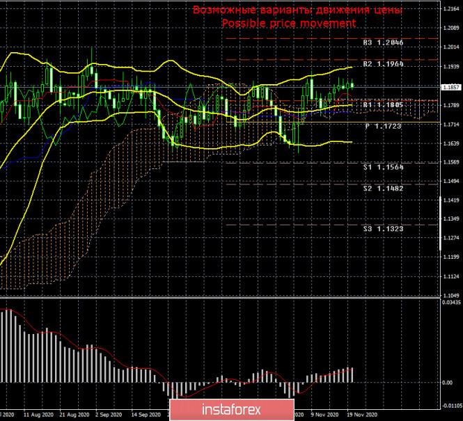Торговый план по паре EUR/USD на неделю 23 – 27 ноября. Новый отчет COT (Commitments of Traders)