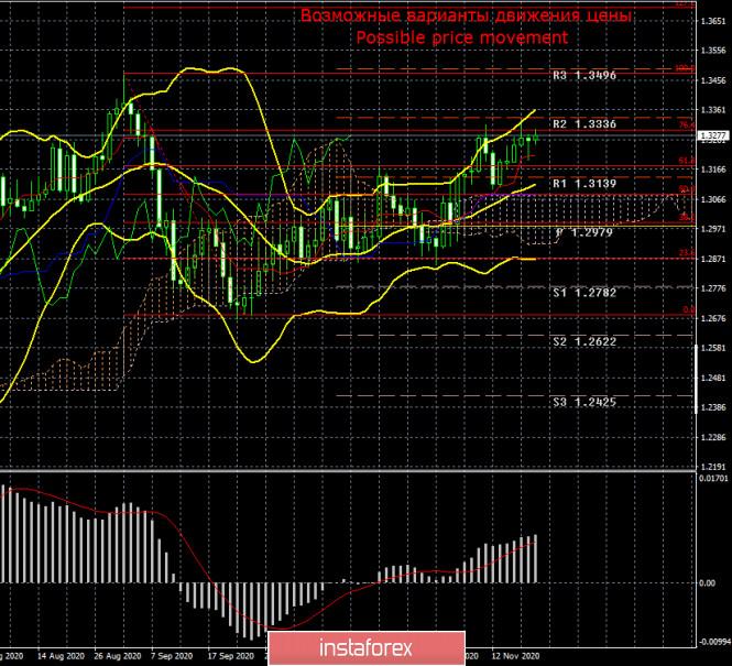 Торговый план по паре GBP/USD на неделю 23 – 27 ноября. Новый отчет COT (Commitments of Traders)