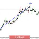 Анализ EUR/USD 23 ноября. Рынки по-прежнему опасаются покупок доллара из-за неопределенности в Америке