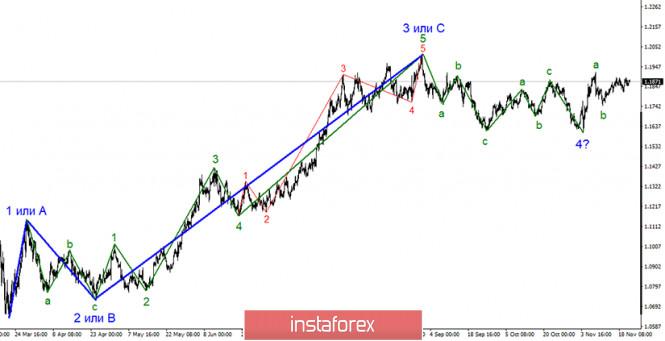 Анализ EUR/USD 23 ноября