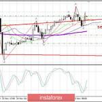 Вечерний обзор EURUSD 25.11. Евро пытается расти