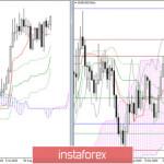EUR/USD и GBP/USD 26 ноября – рекомендации технического анализа