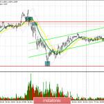 EUR/USD: план на европейскую сессию 27 ноября. Commitment of Traders COT отчеты (разбор вчерашних сделок). Протоколы ЕЦБ