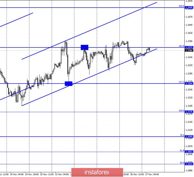GBP/USD. 27 ноября. Отчет COT