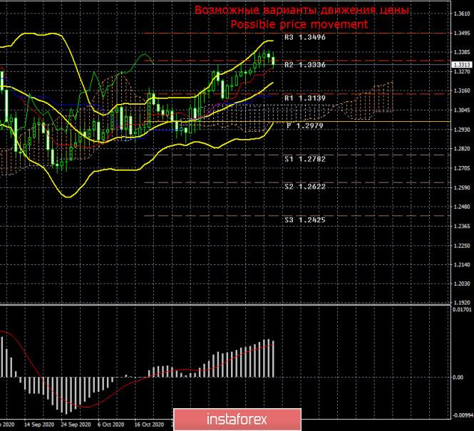 Торговый план по паре GBP/USD на неделю 30 ноября – 4 декабря. Новый отчет COT (Commitments of Traders)
