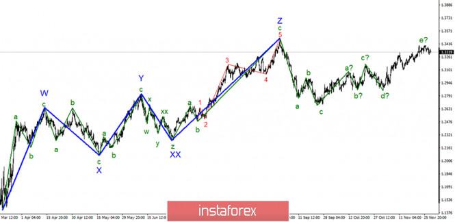 Анализ GBP/USD 30 ноября