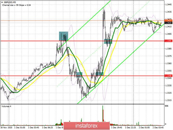 GBP/USD: план на европейскую сессию 2 декабря. Commitment of Traders COT отчеты (разбор вчерашних сделок)
