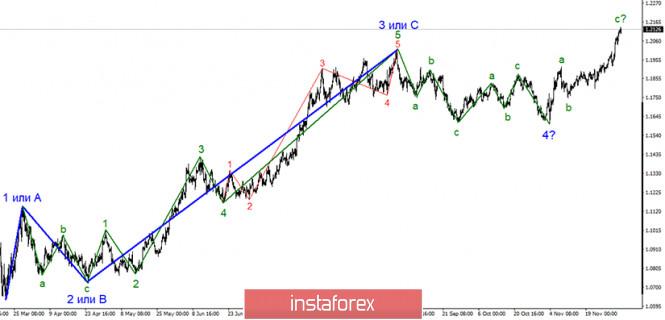 Анализ EUR/USD 3 декабря