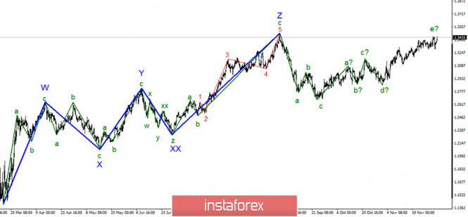 Анализ GBP/USD 3 декабря