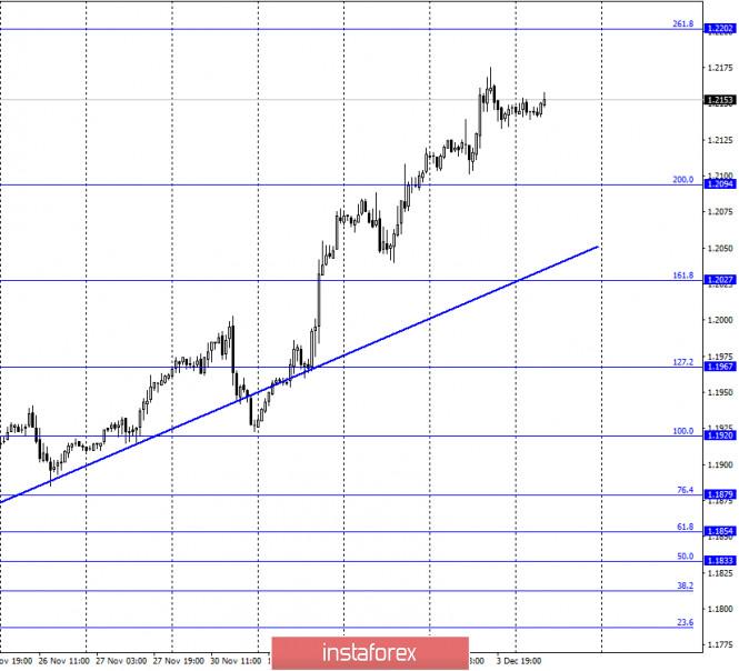 EUR/USD. 4 декабря. Отчет COT