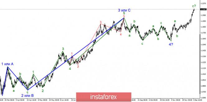 Анализ EUR/USD 4 декабря