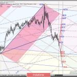 Weekly — Основные валютные инструменты — #USDX vs EUR/USD & GBP/USD & USD/JPY — текущая ситуация и перспективы. Комплексный