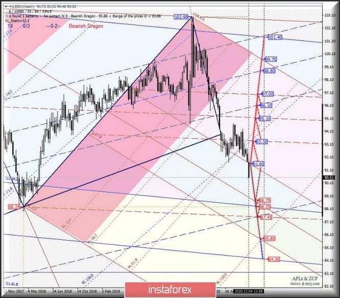 Weekly - Основные валютные инструменты - #USDX vs EUR/USD & GBP/USD & USD/JPY - текущая ситуация и перспективы