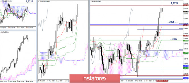 EUR/USD, GBP/USD – итоги и перспективы