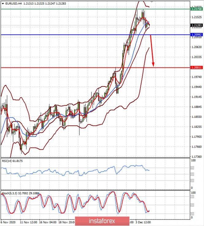 Неудачи в переговорах по стимулам в США обвалят рынки акций и подтолкнут доллар к росту (есть вероятность снижения пар EURUSD