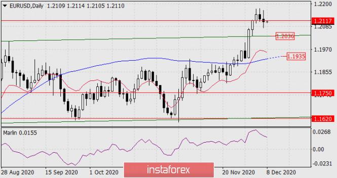 Прогноз по EUR/USD на 8 декабря 2020 года