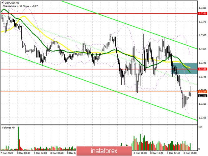 GBP/USD: план на американскую сессию 8 декабря (разбор утренних сделок)