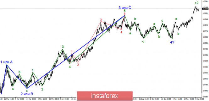 Анализ EUR/USD 9 декабря