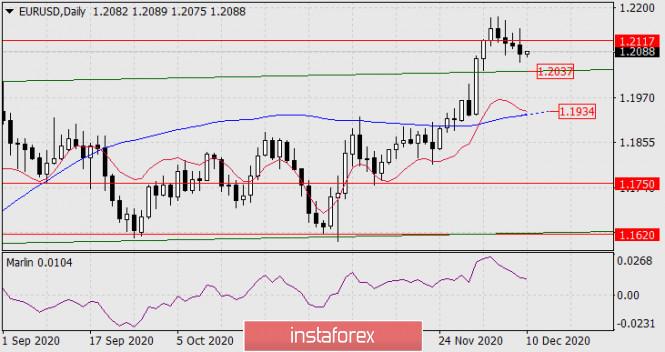 Прогноз по EUR/USD на 10 декабря 2020 года