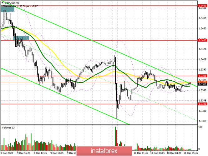 GBP/USD: план на европейскую сессию 10 декабря. Commitment of Traders COT отчеты (разбор вчерашних сделок)